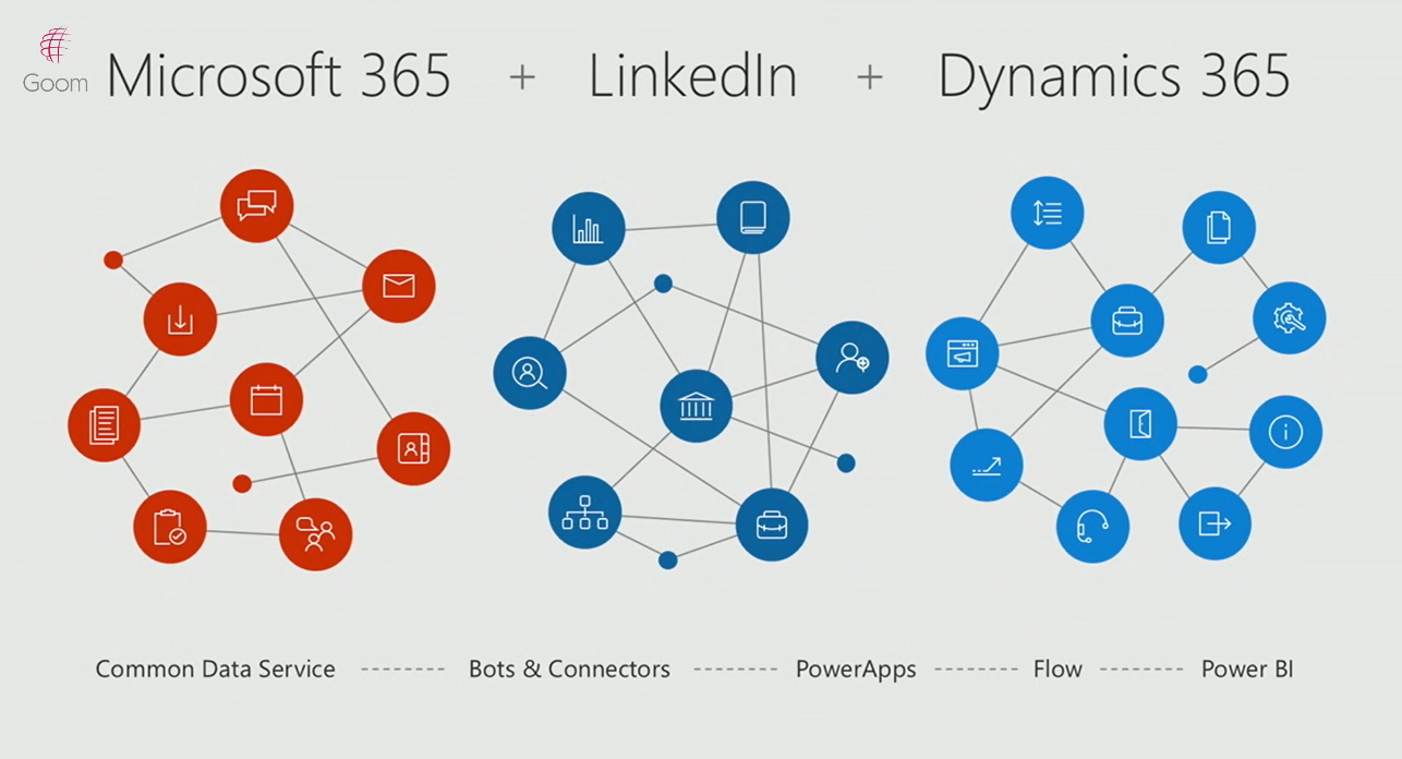 Microsoft 365+ LinkedIn+ Dynamics 365