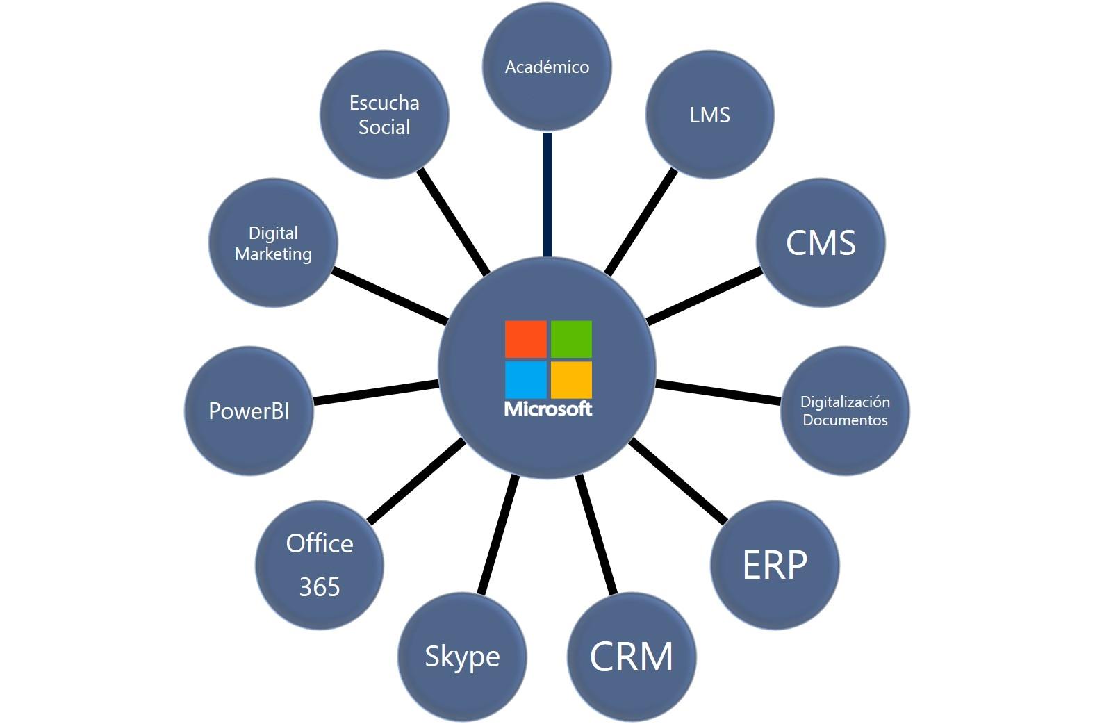 Microsoft Educación