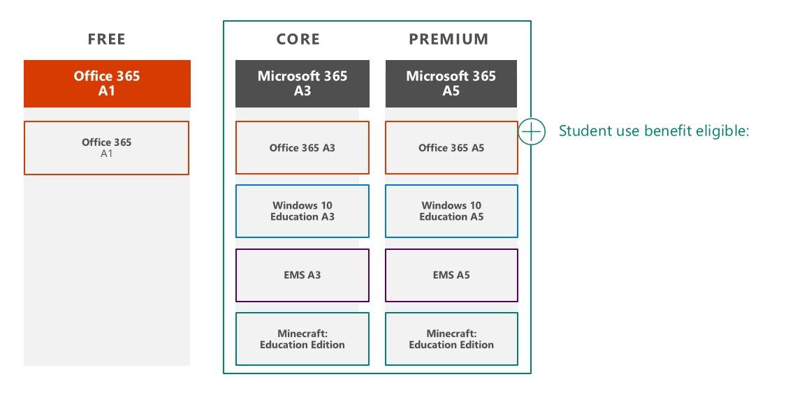 Microsoft 365 Education Plans