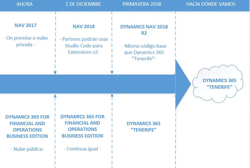 Hoja de ruta de Microsoft Dynamics NAV