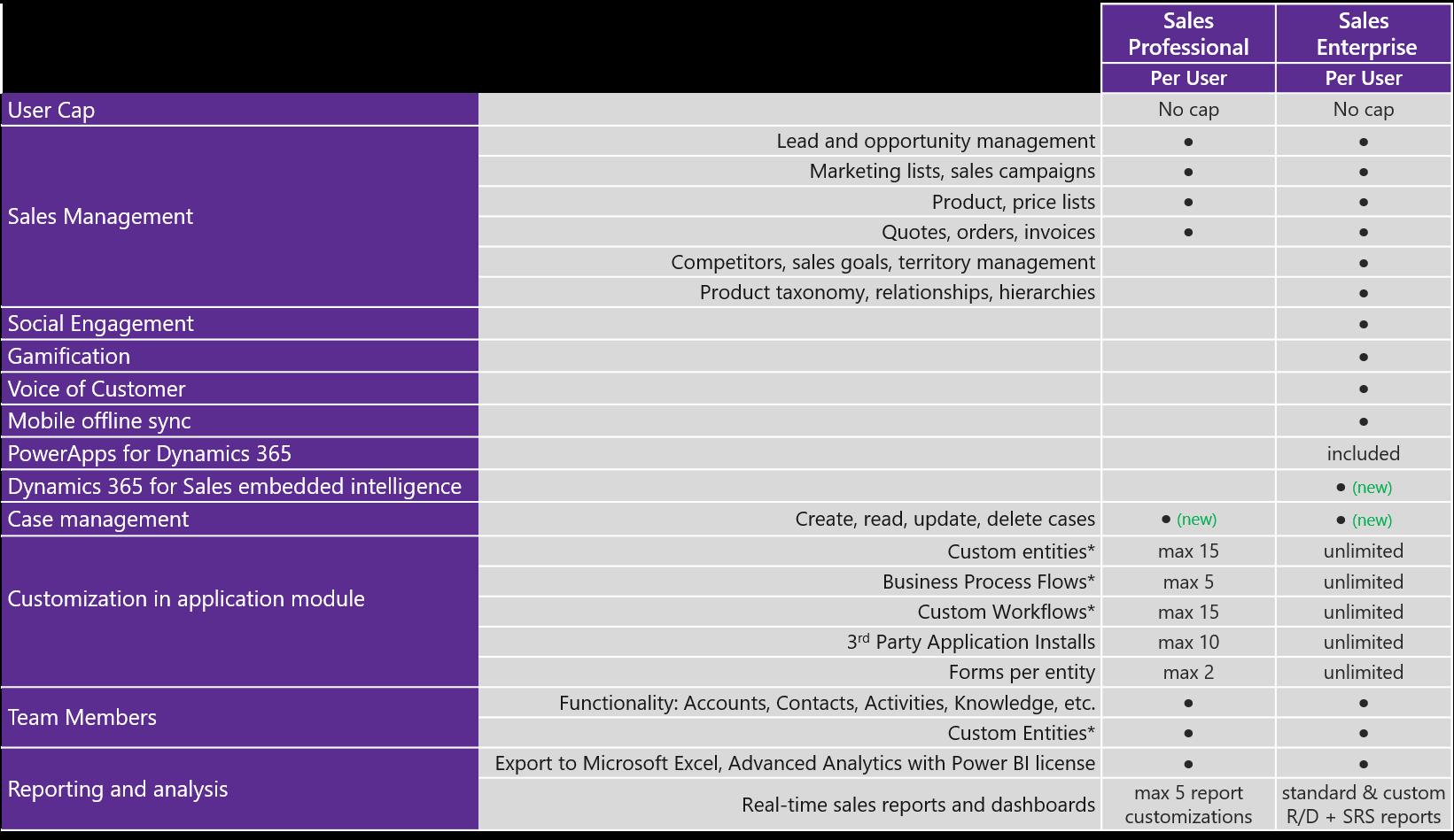 Microsoft Dynamics 365 for Sales Professional vs Enterprise