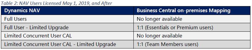 Novedades licenciamiento Business Central