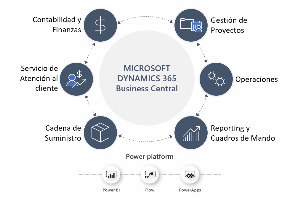 Dynamics 365 Business Central Erp De Microsoft Goom Spain