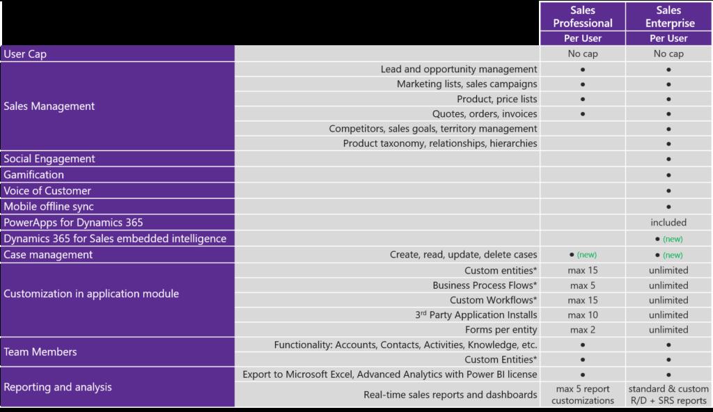 Dynamics 365 for Sales Professional vs Enterprise