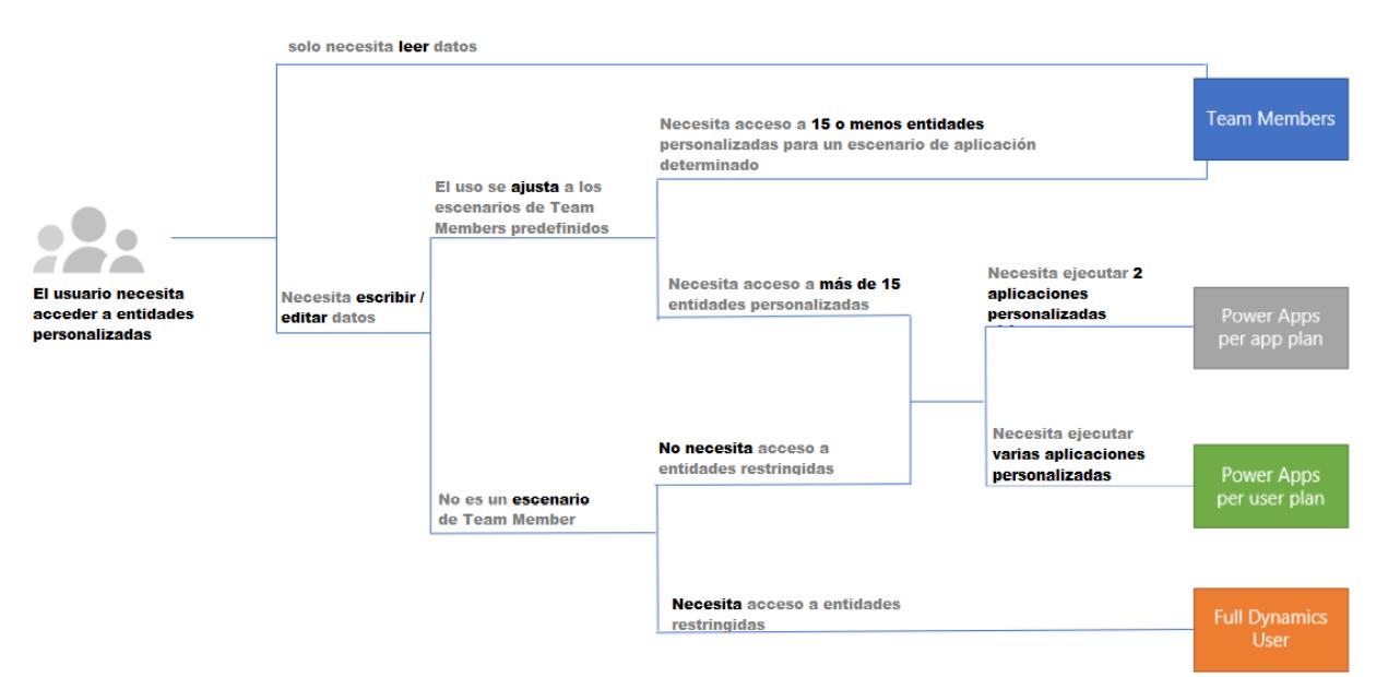 cambios-en-licencias-team-member_entidades-personalizadas